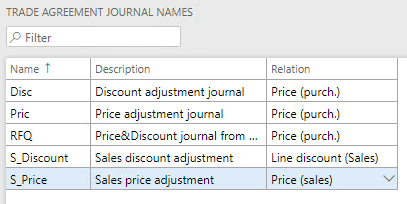 Trade agreement journal names
